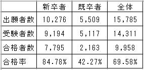 薬剤師国家試験合格率