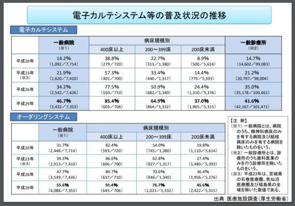 病院における電子カルテ普及率