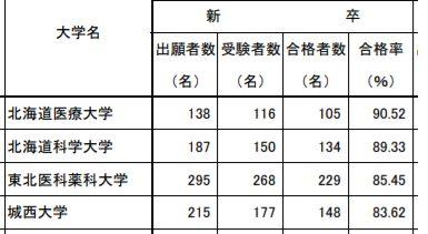 薬剤師国家試験合格結果