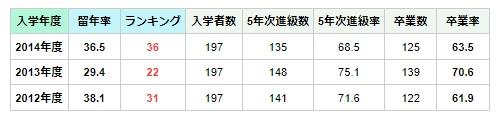 国際医療福祉大学薬学部留年率